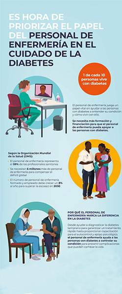 WDD 2020 infographic ES