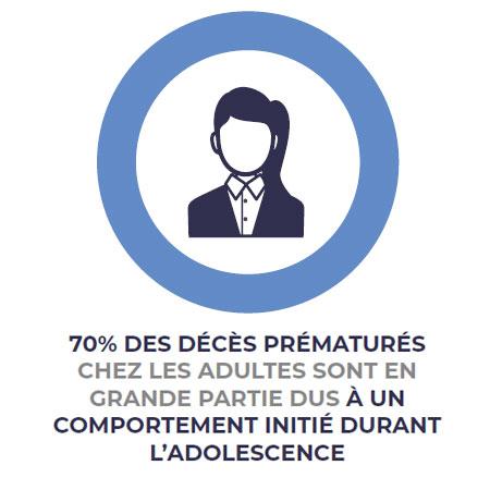 70% premature FR