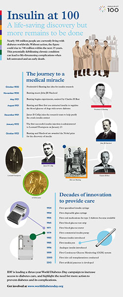 Insulin at 100 infographic image