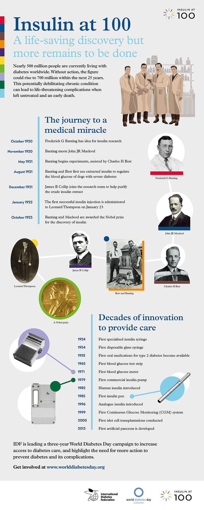 Insulin 100 infographic